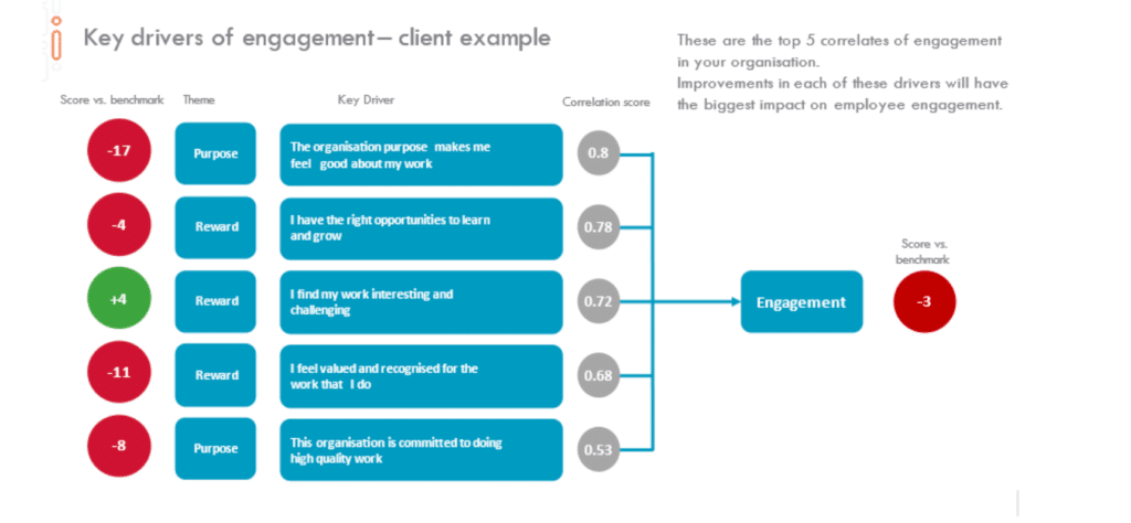 Key Drivers of Engagement - Client Example