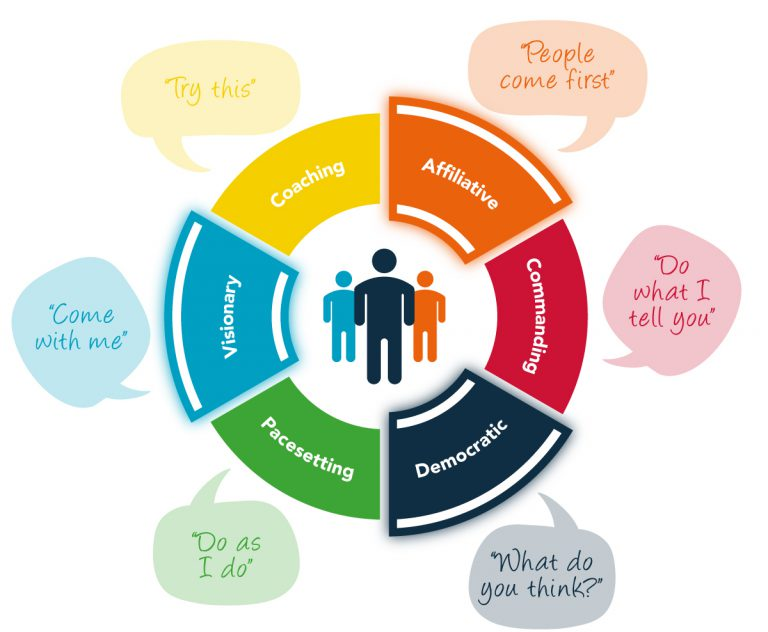 employee engagement leadership style, People Insight