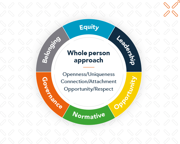An agile effective diversity and inclusion model 2