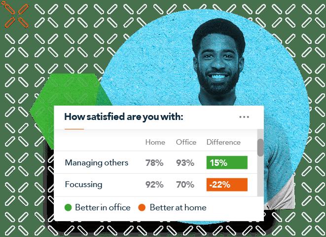 future of work surveys, People Insight