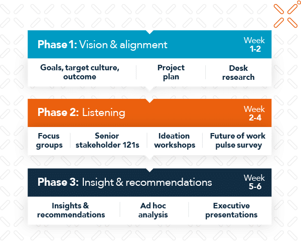 Get insights and recommendations in just six weeks