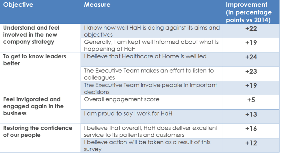 The results of Healthcare at Home's collaboration with People Insight led to some measurable significant improvements.
