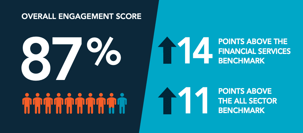 Henderson Global - Overall Engagement Scores are on the rise