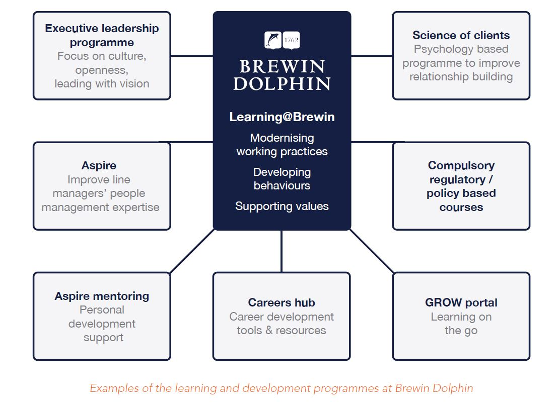 brewin dolphin, People Insight