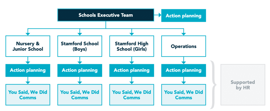 You Said, We Did table for Stamford Endowed Schools via People Insight