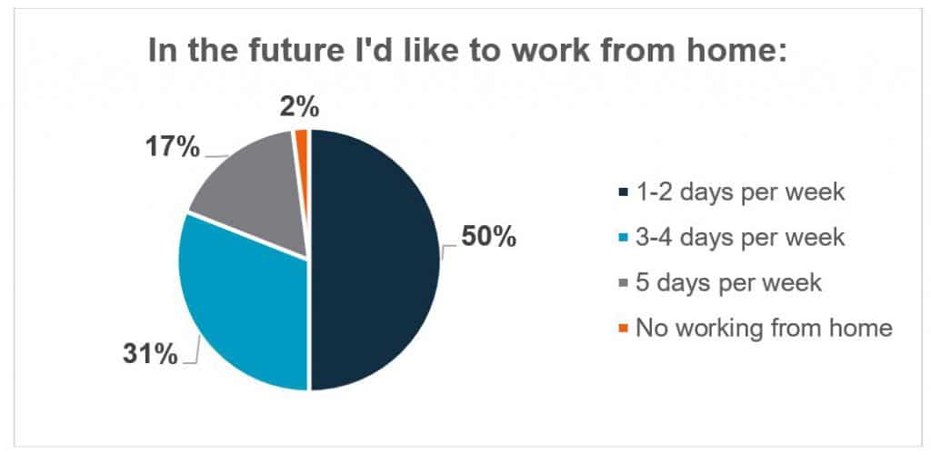 working from home, People Insight